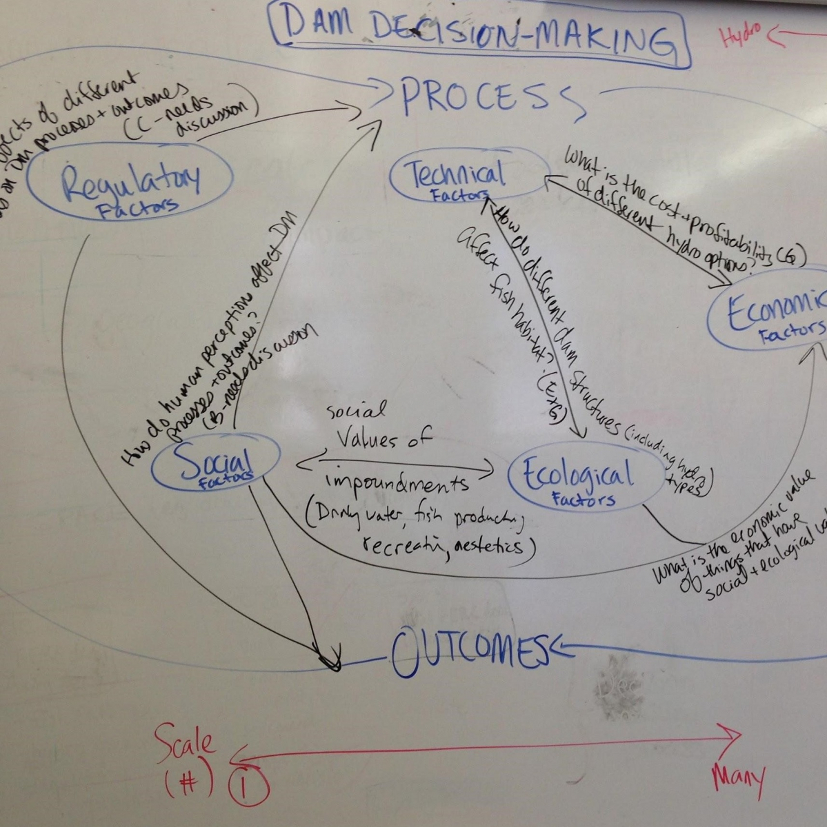 dam decision making whiteboard diagram